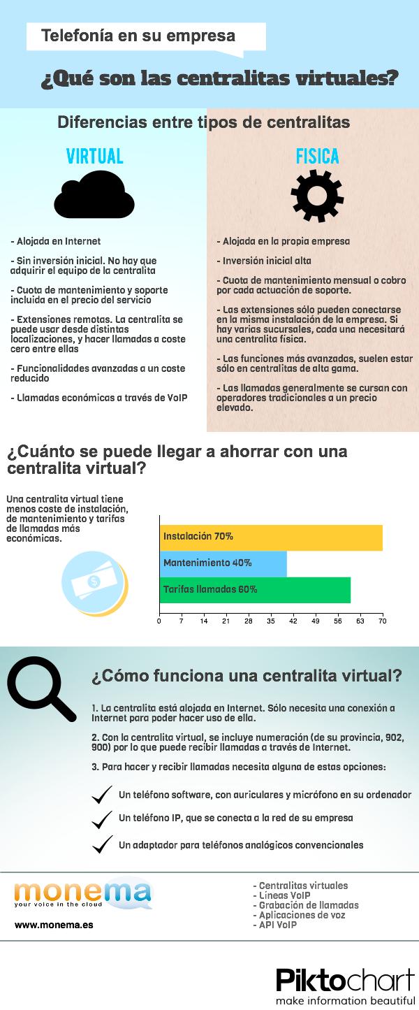 centralita_virtual